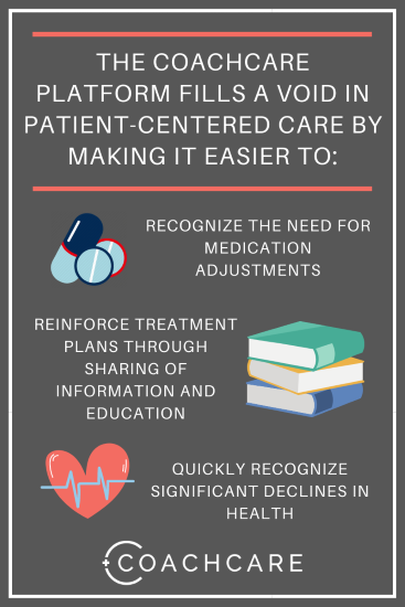 Infographic for Improving Endocrinology Outcomes with Virtual Health