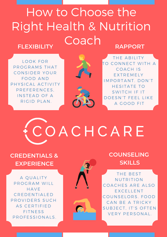Infographic for How to Choose the Right Health & Fitness Coach