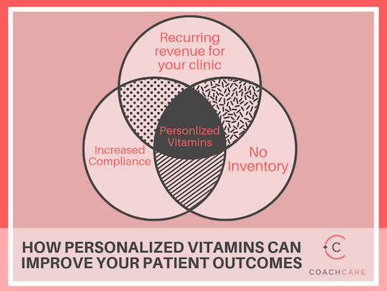 Infographic for How Personalized Vitamins Can Improve Your Patient Outcomes