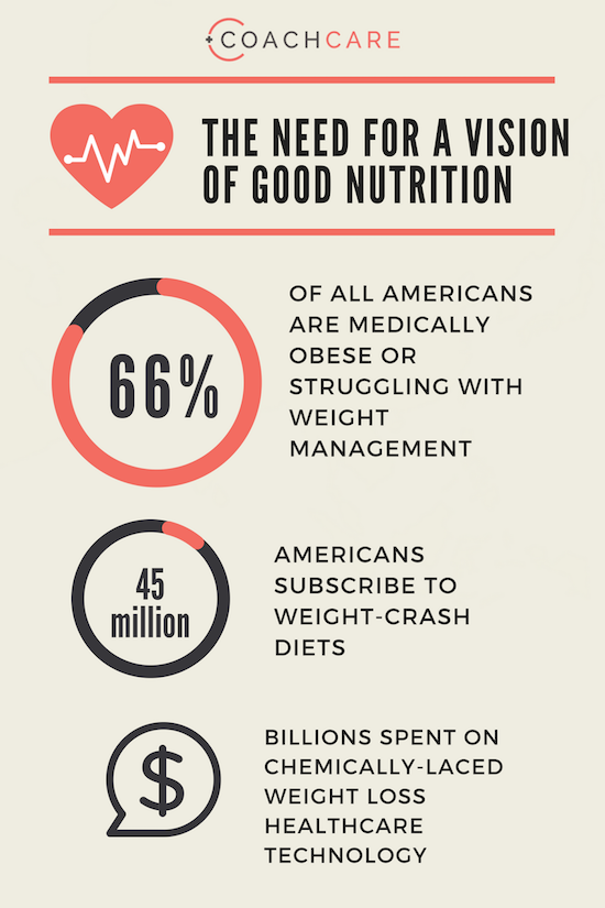 The Need for a Vision of Good Nutrition: Infographic